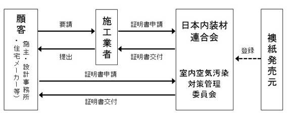 自主管理システムの流れ図(顧客、施工業者、日本内装材連合会)